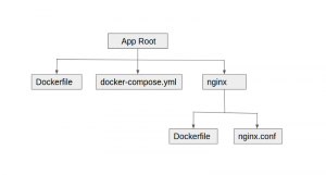 Build and Run Rails Application with Docker and Docker Compose